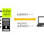 CentOS7/CentOS6 共通h2o HTTP/2対応Web サーバのインストール with WORDPRESSで動かしてみる。